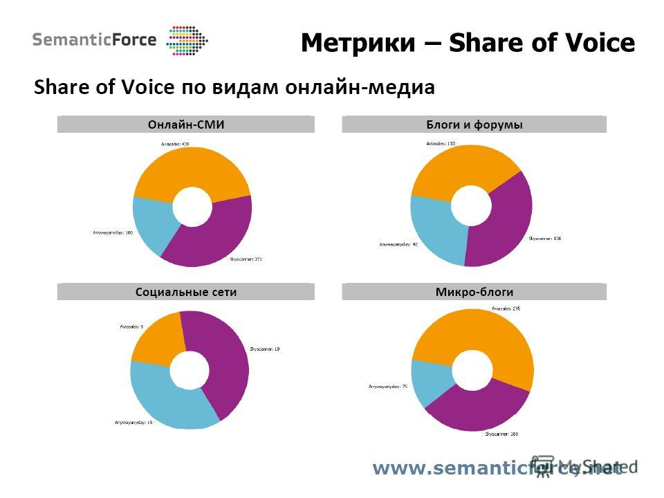 Метрики – Share of Voice www.semanticforce.net