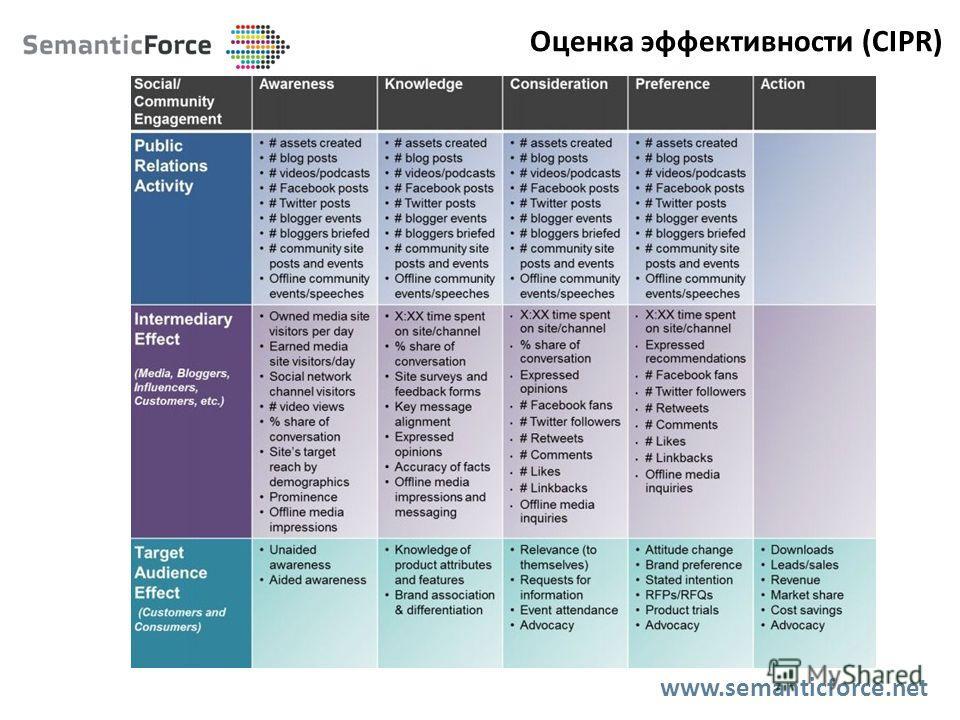 Оценка эффективности (CIPR) www.semanticforce.net