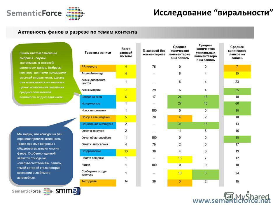 Исследование виральности www.semanticforce.net
