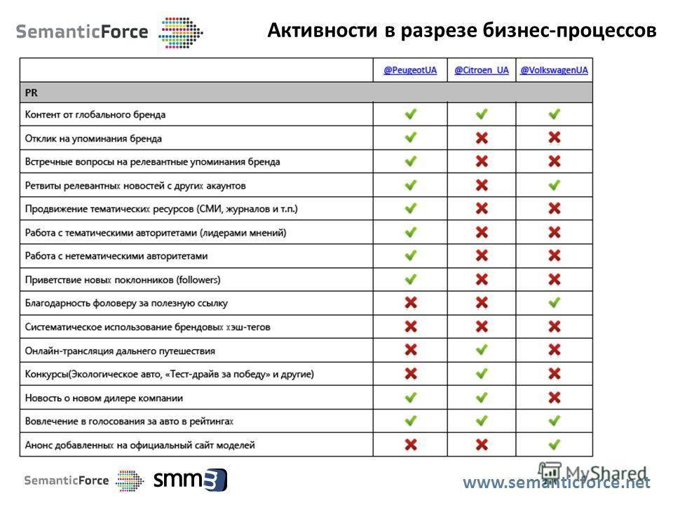 Активности в разрезе бизнес-процессов www.semanticforce.net