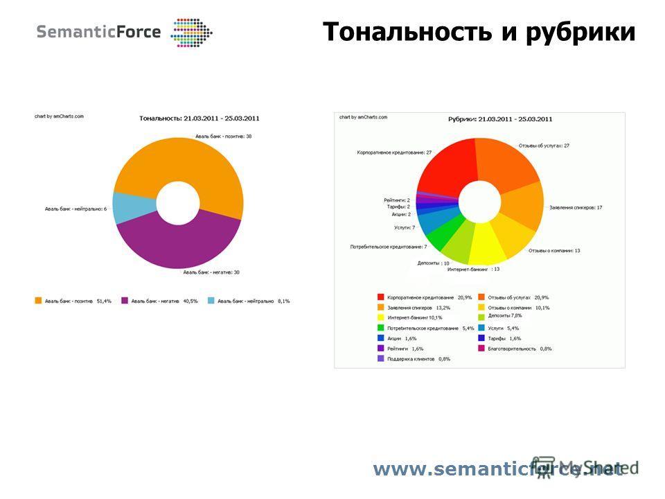 Тональность и рубрики www.semanticforce.net
