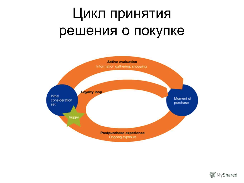 Цикл принятия решения о покупке