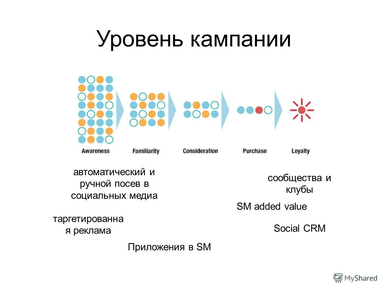 Уровень кампании автоматический и ручной посев в социальных медиа Social CRM сообщества и клубы SM added value таргетированна я реклама Приложения в SM