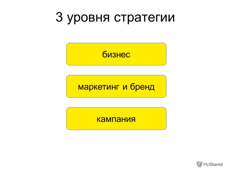 3 уровня стратегии бизнес маркетинг и бренд кампания