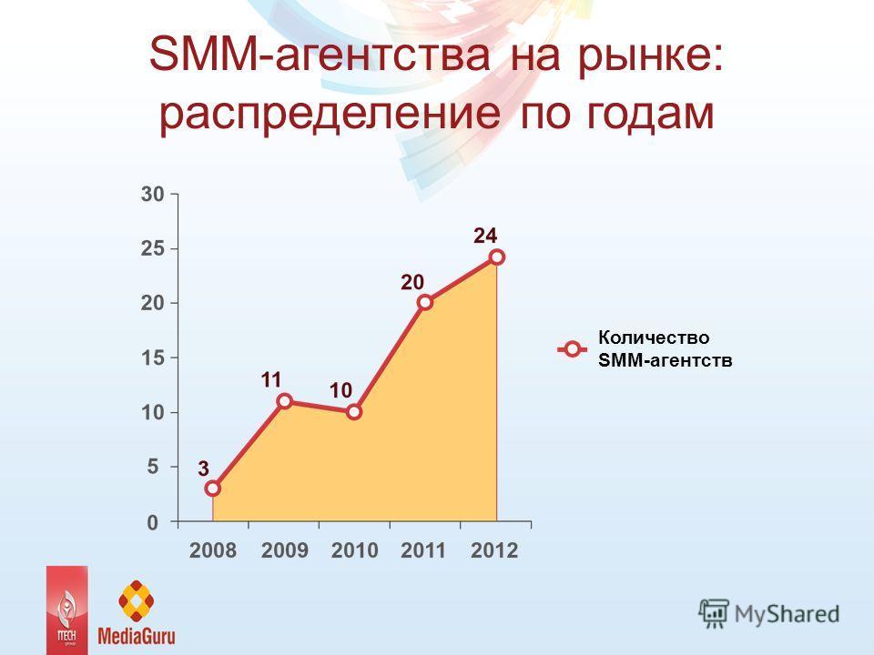SMM-агентства на рынке: распределение по годам Количество SMM-агентств
