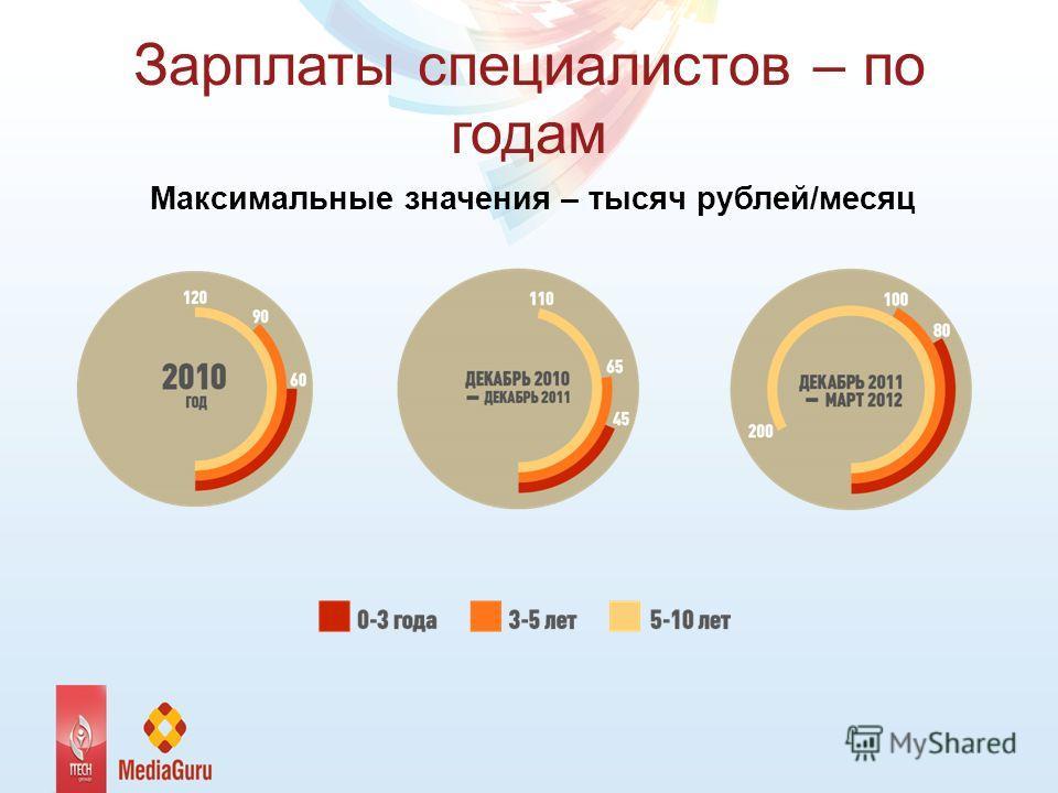 Зарплаты специалистов – по годам Максимальные значения – тысяч рублей/месяц