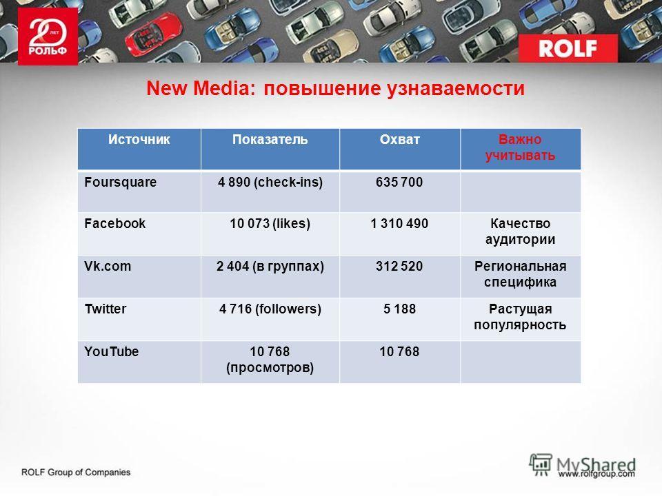 New Media: повышение узнаваемости ИсточникПоказательОхватВажно учитывать Foursquare4 890 (check-ins)635 700 Facebook10 073 (likes)1 310 490Качество аудитории Vk.com2 404 (в группах)312 520Региональная специфика Twitter4 716 (followers)5 188Растущая п