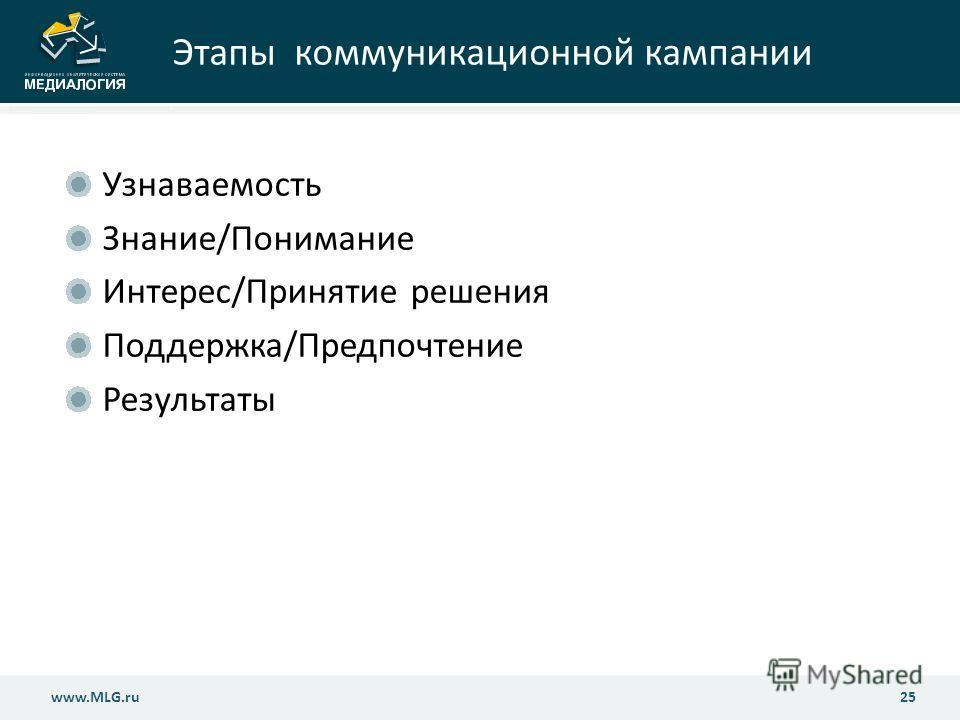 www.MLG.ru25 www.MLG.ru Этапы коммуникационной кампании Узнаваемость Знание/Понимание Интерес/Принятие решения Поддержка/Предпочтение Результаты