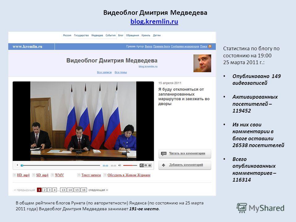 Видеоблог Дмитрия Медведева blog.kremlin.ru Статистика по блогу по состоянию на 19:00 25 марта 2011 г.: Опубликовано 149 видеозаписей Активированных посетителей – 119452 Из них свои комментарии в блоге оставили 26538 посетителей Всего опубликованных