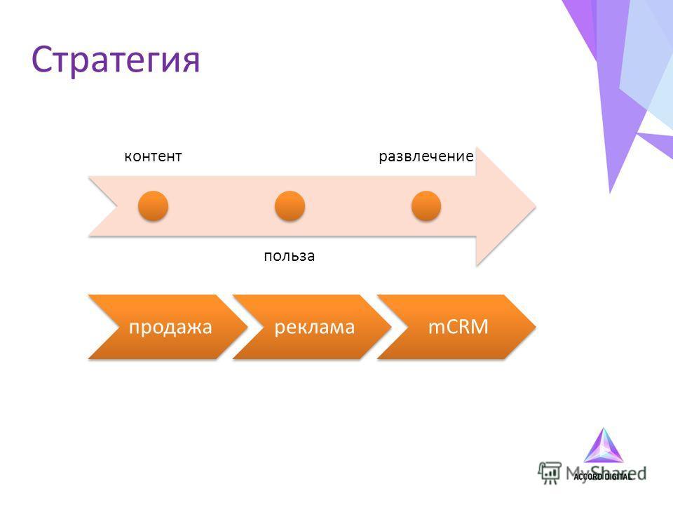 Стратегия контент польза развлечение продажарекламаmCRM