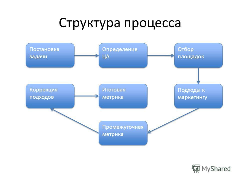 Структура процесса Постановка задачи Определение ЦА Отбор площадок Подходы к маркетингу Промежуточная метрика Коррекция подходов Итоговая метрика