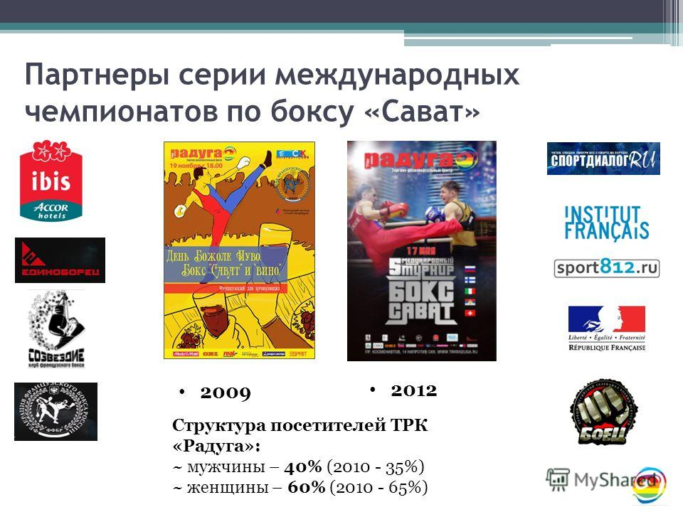 Партнеры серии международных чемпионатов по боксу «Сават» 2009 2012 Структура посетителей ТРК «Радуга»: ~ мужчины – 40% (2010 - 35%) ~ женщины – 60% (2010 - 65%)