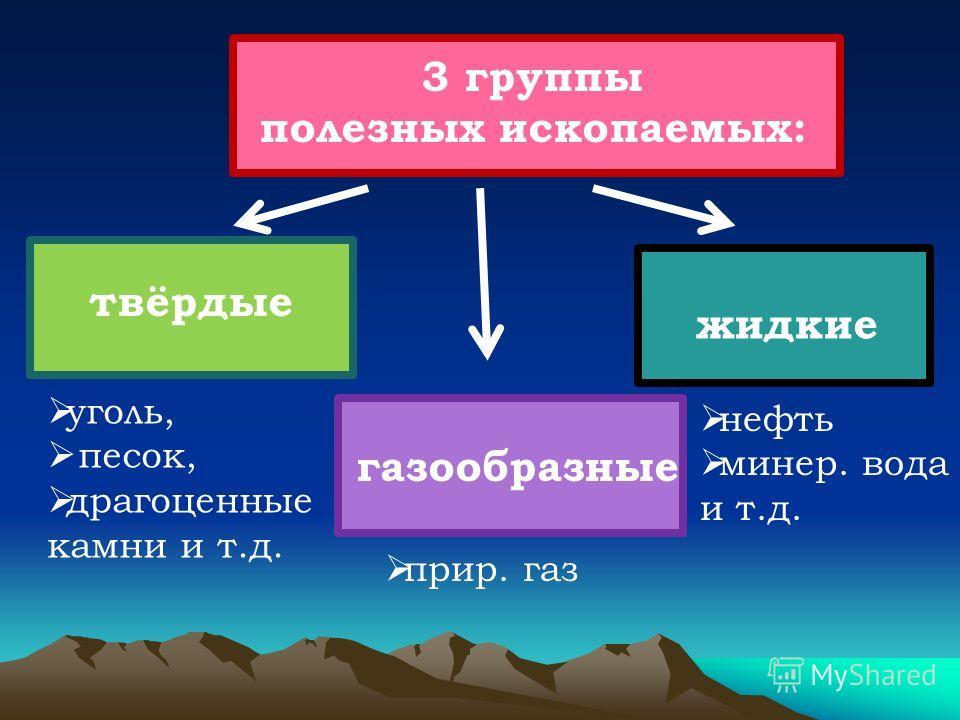 3 группы полезных ископаемых: твёрдые жидкие газообразные уголь, песок, драгоценные камни и т.д. нефть минер. вода и т.д. прир. газ