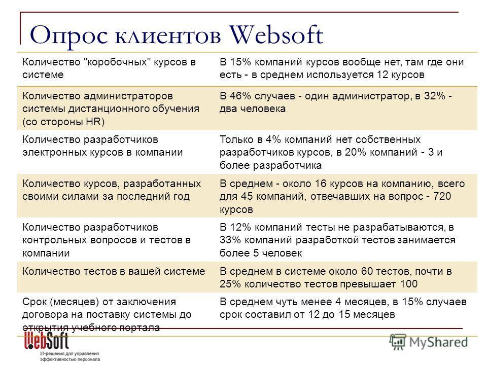Опрос клиентов Websoft Количество