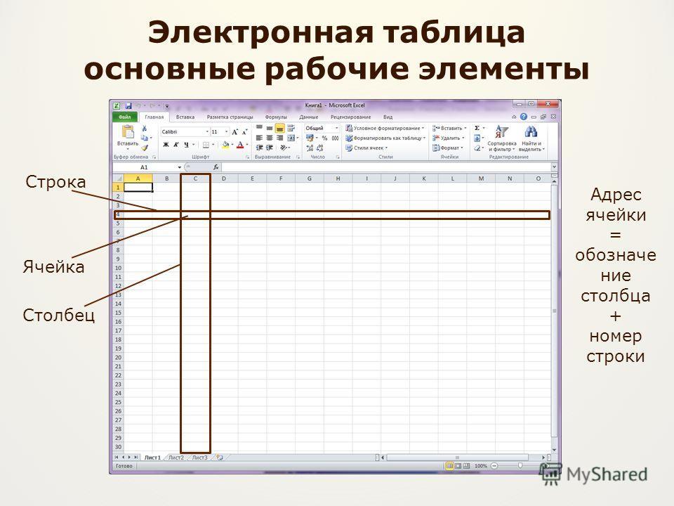 Электронная таблица основные рабочие элементы Строка Столбец Ячейка Адрес ячейки = обозначе ние столбца + номер строки