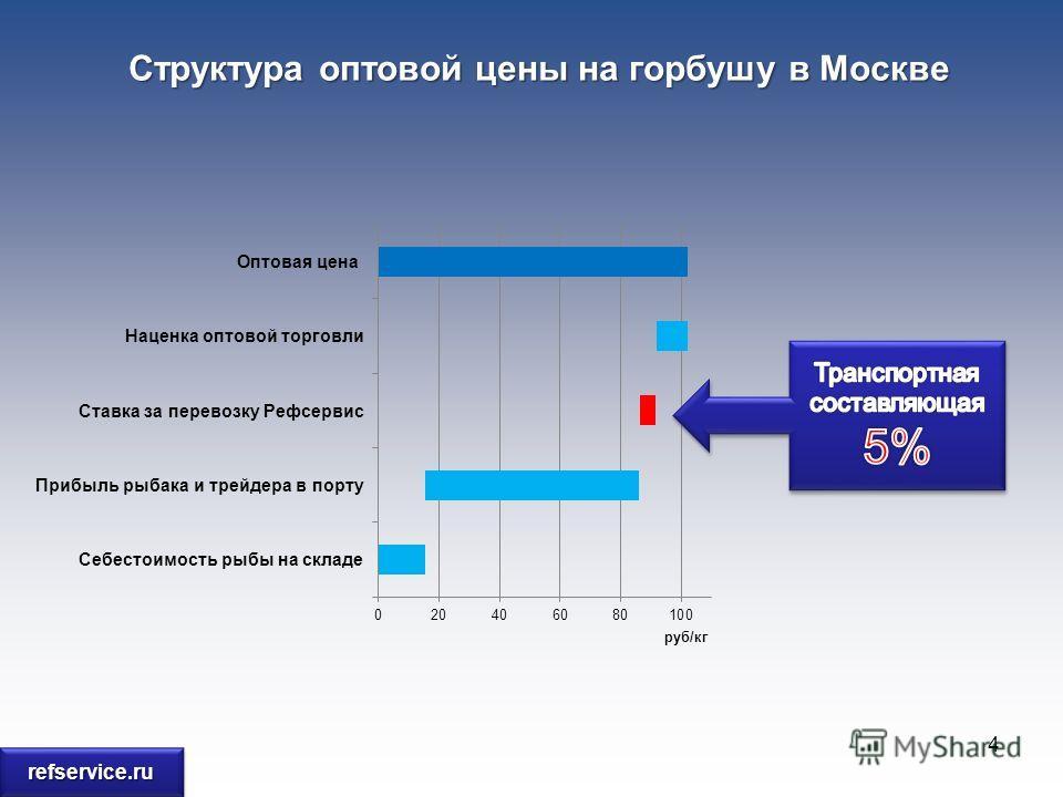 Структура оптовой цены на горбушу в Москве 4 refservice.rurefservice.ru