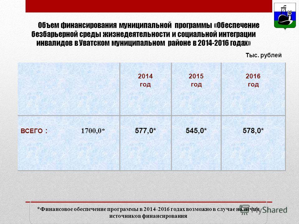 Объем финансирования муниципальной программы «Обеспечение безбарьерной среды жизнедеятельности и социальной интеграции инвалидов в Уватском муниципальном районе в 2014-2016 годах» 2014 год 2015 год 2016 год ВСЕГО : 1700,0* 577,0*545,0*578,0* *Финансо