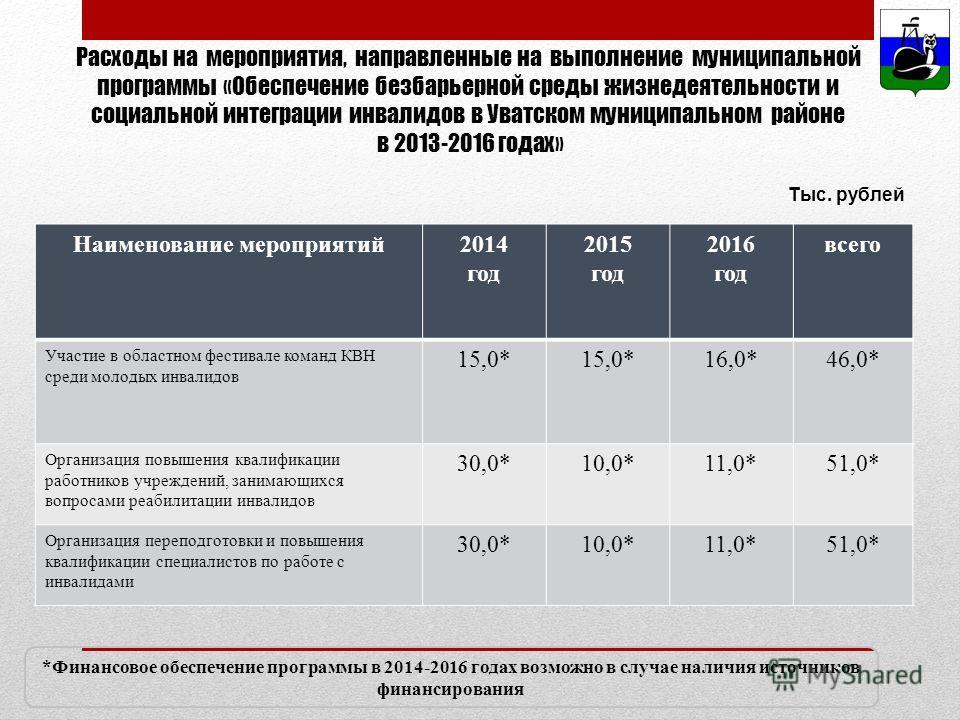 Расходы на мероприятия, направленные на выполнение муниципальной программы «Обеспечение безбарьерной среды жизнедеятельности и социальной интеграции инвалидов в Уватском муниципальном районе в 2013-2016 годах» Наименование мероприятий2014 год 2015 го