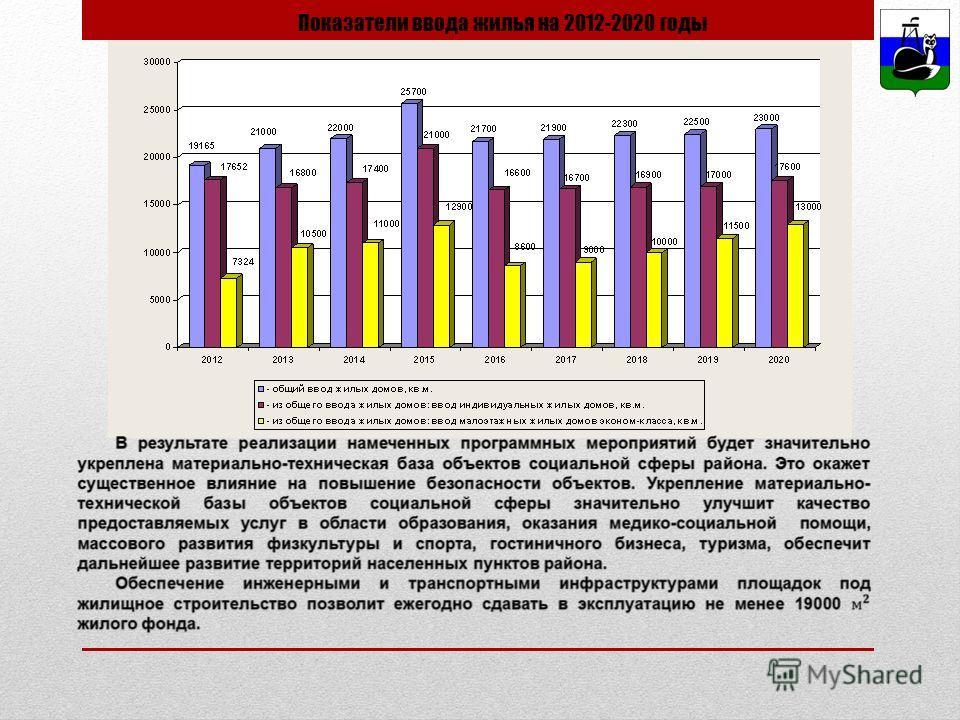 Показатели ввода жилья на 2012-2020 годы