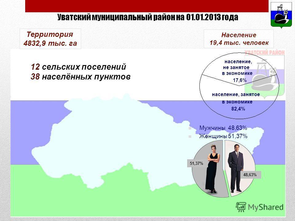Мужчины 48,63% Женщины 51,37% население, не занятое в экономике 17,6% население, занятое в экономике 82,4% Территория 4832,9 тыс. га Население 19,4 тыс. человек 12 сельских поселений 38 населённых пунктов Уватский муниципальный район на 01.01.2013 го