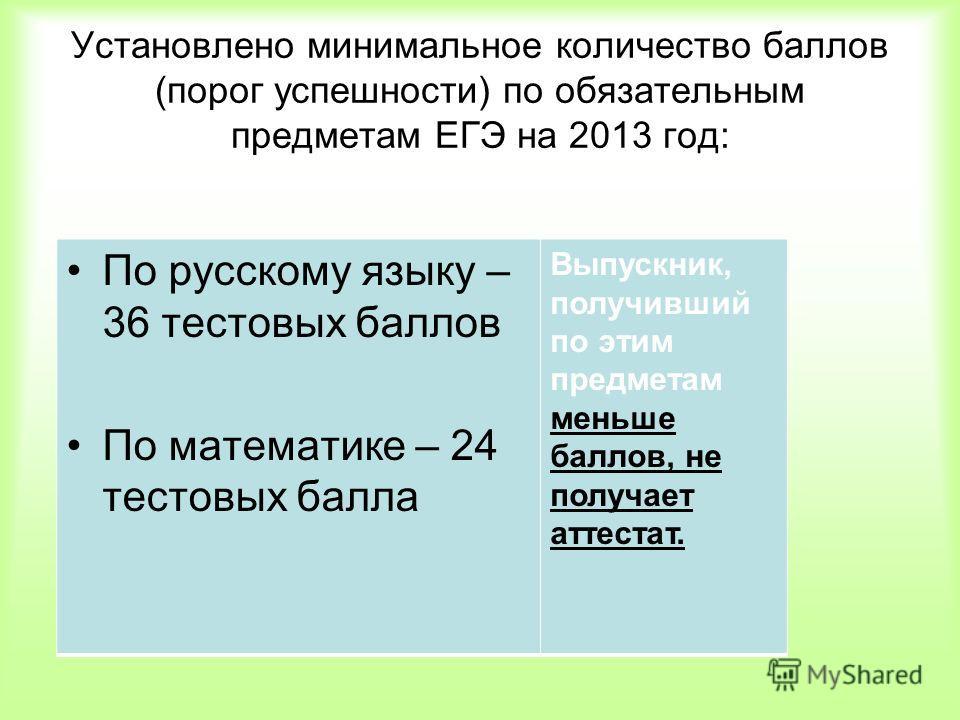 Установлено минимальное количество баллов (порог успешности) по обязательным предметам ЕГЭ на 2013 год: По русскому языку – 36 тестовых баллов По математике – 24 тестовых балла Выпускник, получивший по этим предметам меньше баллов, не получает аттест