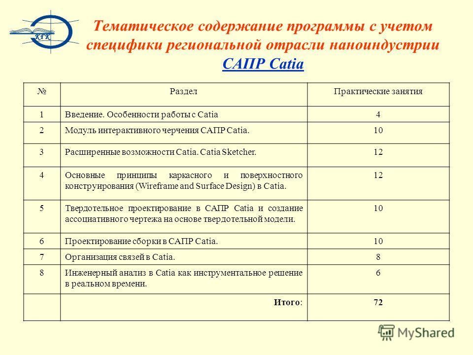 Тематическое содержание программы с учетом специфики региональной отрасли наноиндустрии САПР Catia РазделПрактические занятия 1Введение. Особенности работы с Catia4 2Модуль интерактивного черчения САПР Catia.10 3Расширенные возможности Catia. Catia S