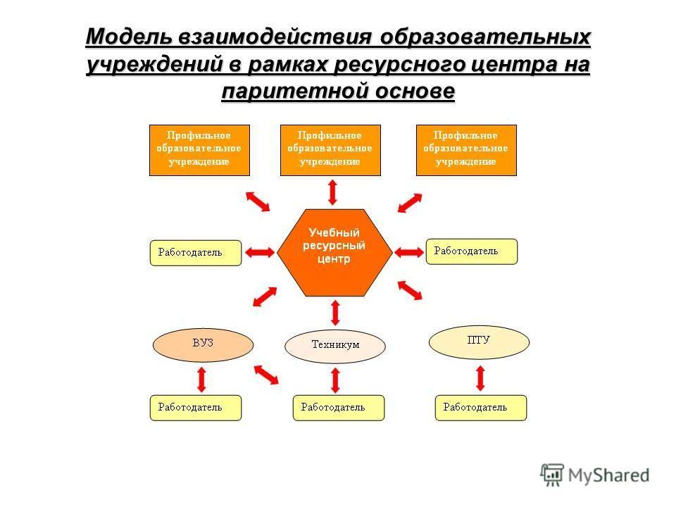 Модель взаимодействия образовательных учреждений в рамках ресурсного центра на паритетной основе