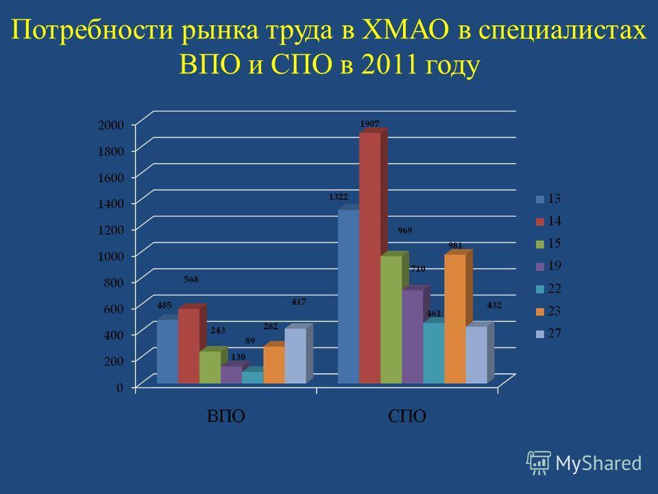 Потребности рынка труда в ХМАО в специалистах ВПО и СПО в 2011 году
