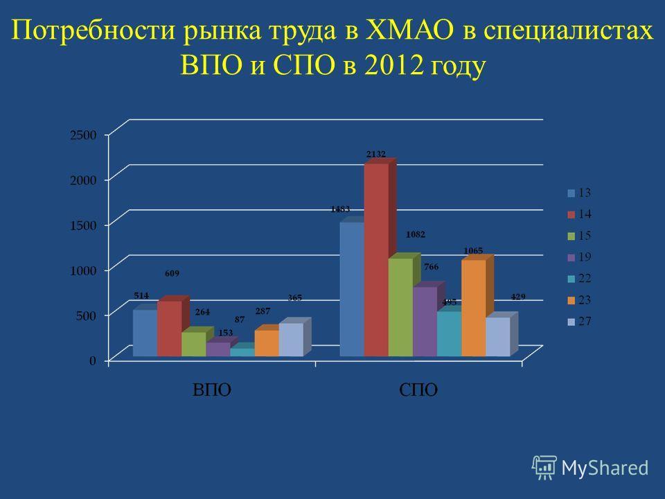 Потребности рынка труда в ХМАО в специалистах ВПО и СПО в 2012 году