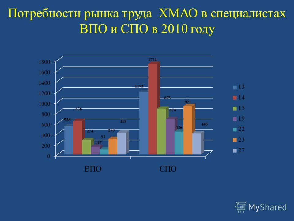 Потребности рынка труда ХМАО в специалистах ВПО и СПО в 2010 году