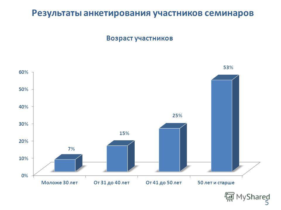 Результаты анкетирования участников семинаров Возраст участников 5