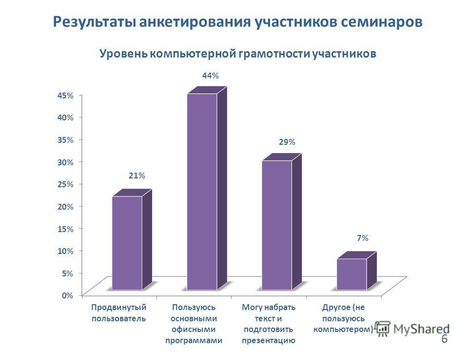 Результаты анкетирования участников семинаров Уровень компьютерной грамотности участников 6