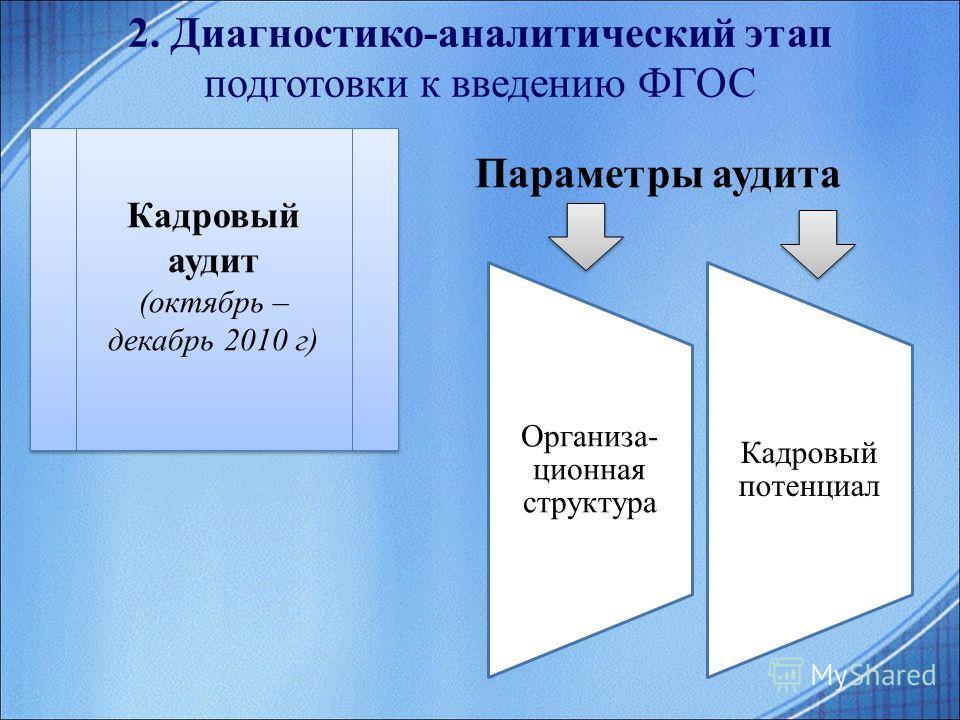 2. Диагностико-аналитический этап подготовки к введению ФГОС Параметры аудита Организа- ционная структура Кадровый потенциал Кадровый аудит (октябрь – декабрь 2010 г) Кадровый аудит (октябрь – декабрь 2010 г)