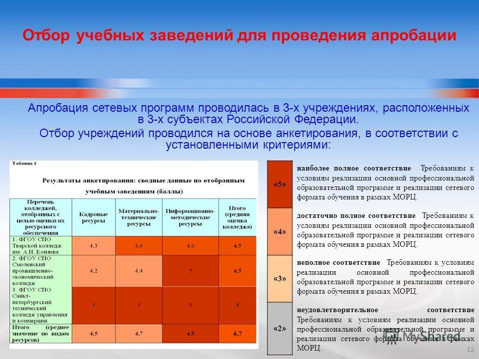 Отбор учебных заведений для проведения апробации Апробация сетевых программ проводилась в 3-х учреждениях, расположенных в 3-х субъектах Российской Федерации. Отбор учреждений проводился на основе анкетирования, в соответствии с установленными критер