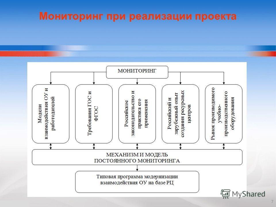 7 Мониторинг при реализации проекта
