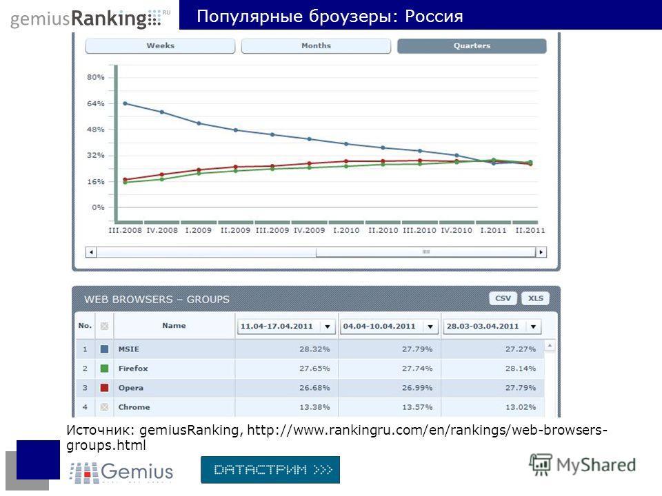 Источник: gemiusRanking, http://www.rankingru.com/en/rankings/web-browsers- groups.html Популярные броузеры: Россия