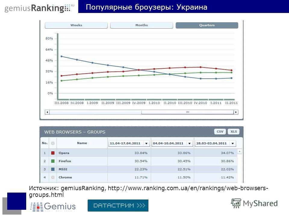 Источник: gemiusRanking, http://www.ranking.com.ua/en/rankings/web-browsers- groups.html Популярные броузеры: Украина