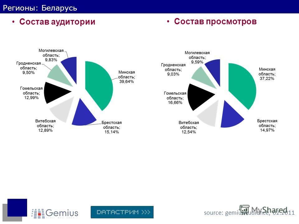 Регионы: Беларусь Состав аудитории source: gemiusAudience, 02.2011 Состав просмотров