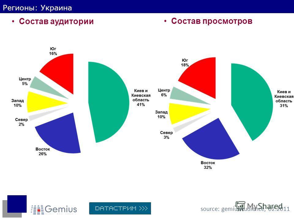 Регионы: Украина Состав аудитории source: gemiusAudience, 02.2011 Состав просмотров