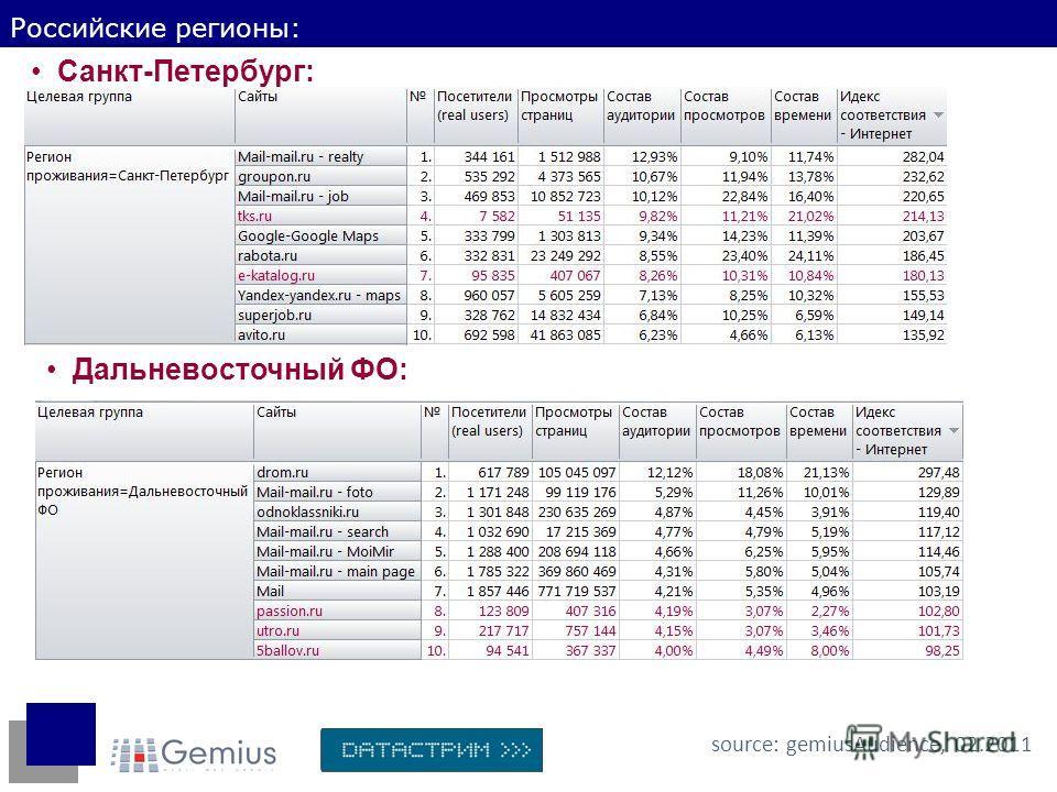 Российские регионы: source: gemiusAudience, 02.2011 Санкт-Петербург: Дальневосточный ФО: