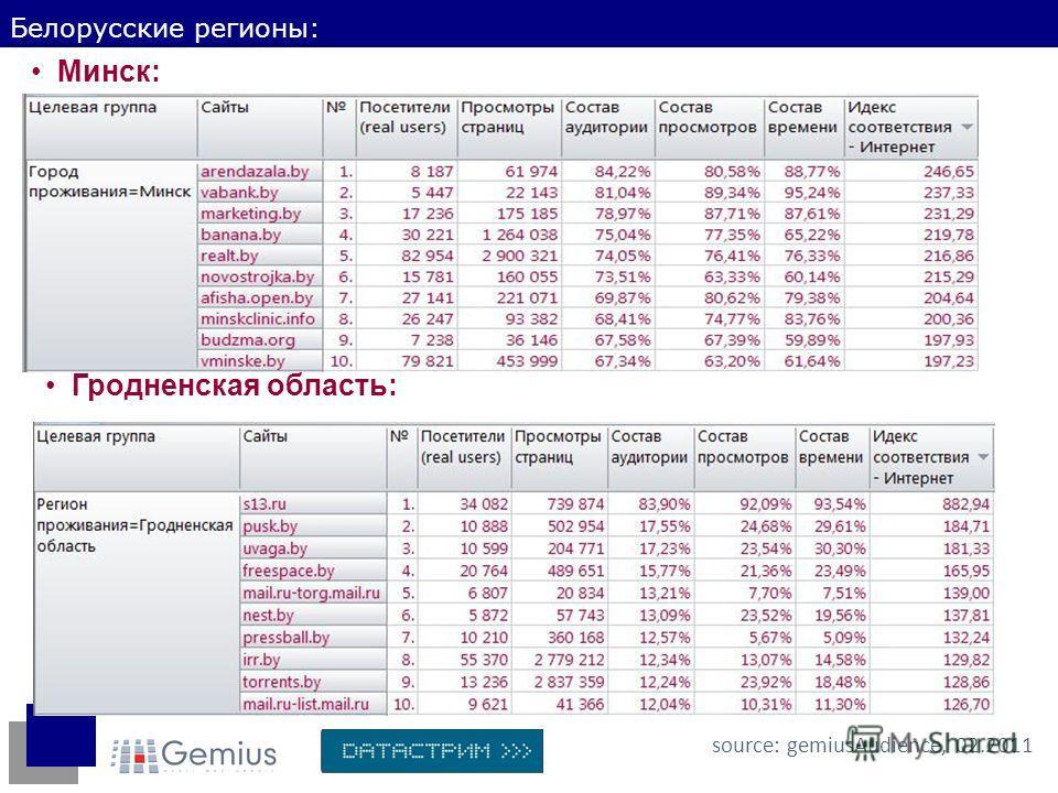 Белорусские регионы: source: gemiusAudience, 02.2011 Минск: Гродненская область:
