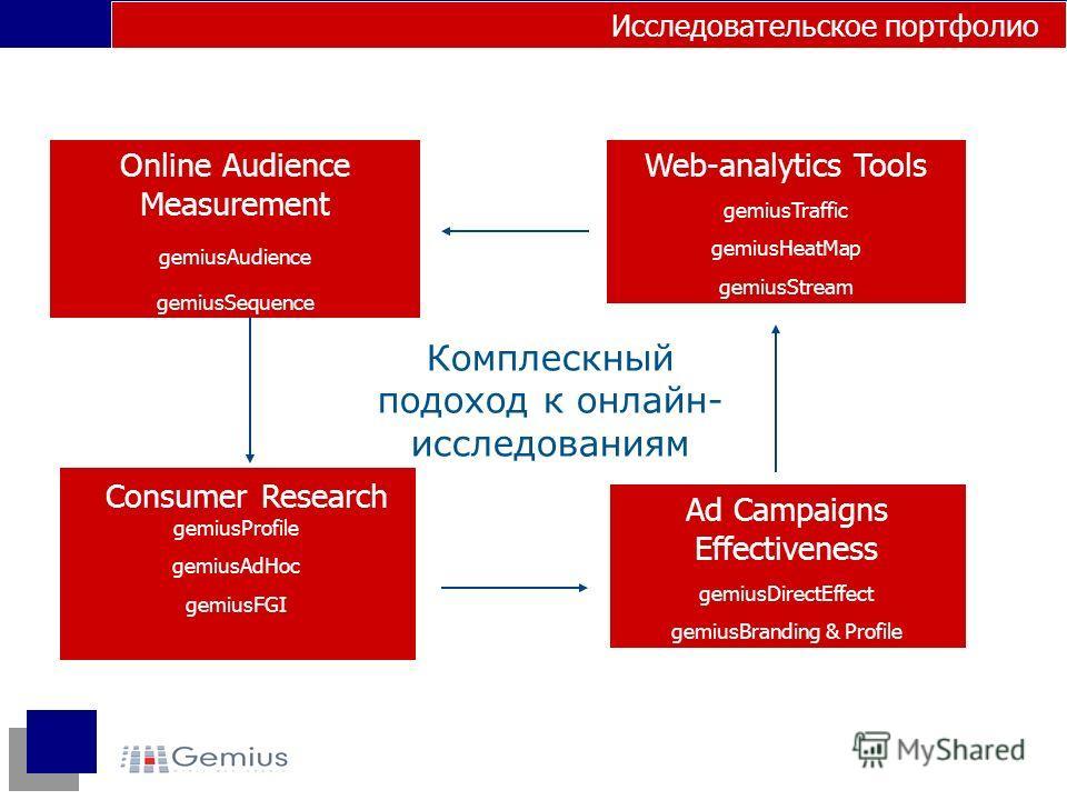 Комплескный подоход к онлайн- исследованиям Ad Campaigns Effectiveness gemiusDirectEffect gemiusBranding & Profile Consumer Research gemiusProfile gemiusAdHoc gemiusFGI Web-analytics Tools gemiusTraffic gemiusHeatMap gemiusStream Исследовательское по