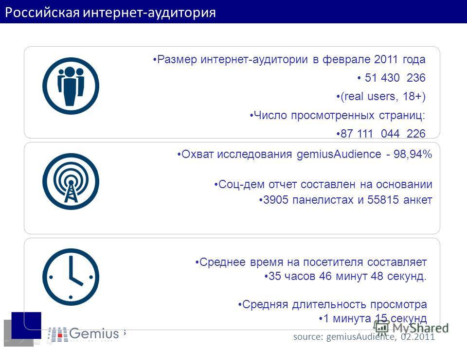 Доходы интернет-пользователей source: gemiusAudience, 02.2011 Российская интернет-аудитория Размер интернет-аудитории в феврале 2011 года 51 430 236 (real users, 18+) Число просмотренных страниц: 87 111 044 226 Среднее время на посетителя составляет