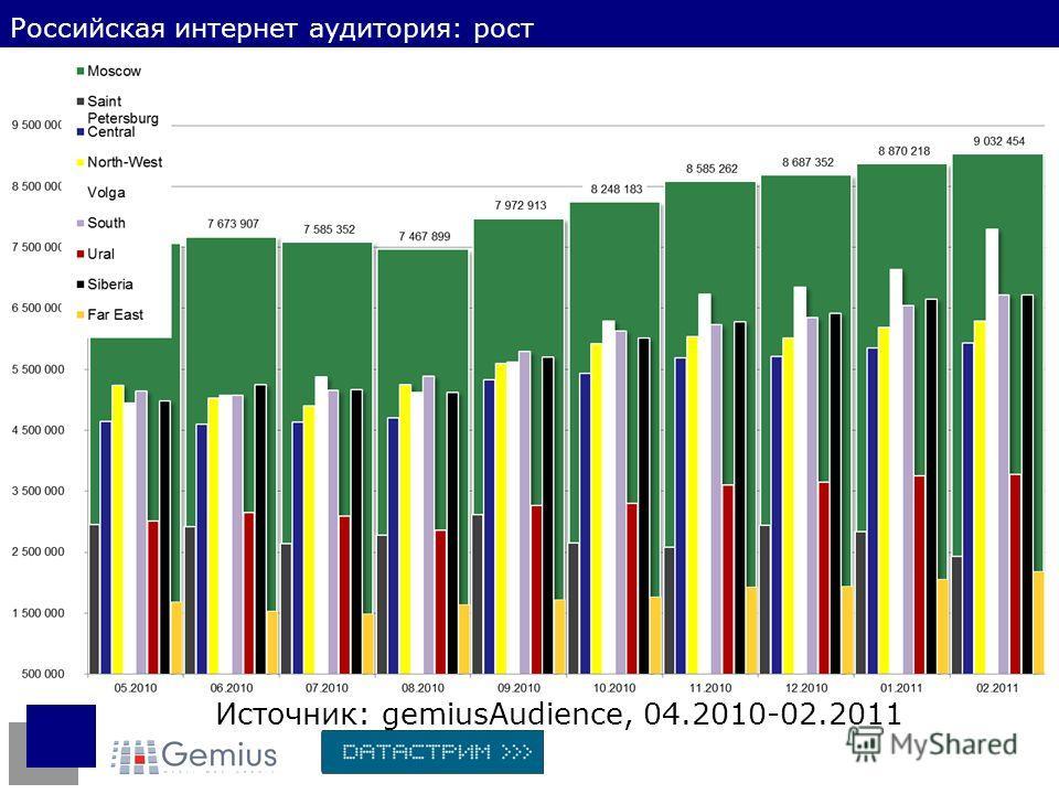 Источник: gemiusAudience, 04.2010-02.2011 Российская интернет аудитория: рост