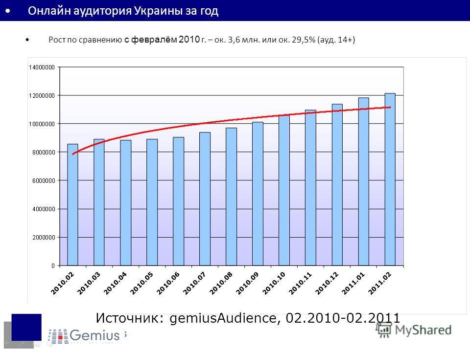 Онлайн аудитория Украины за год Рост по сравнению с февралём 2010 г. – ок. 3,6 млн. или ок. 29,5% (ауд. 14+) Источник: gemiusAudience, 02.2010-02.2011