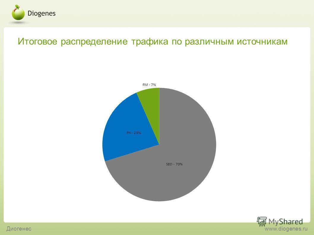 Итоговое распределение трафика по различным источникам Диогенесwww.diogenes.ru