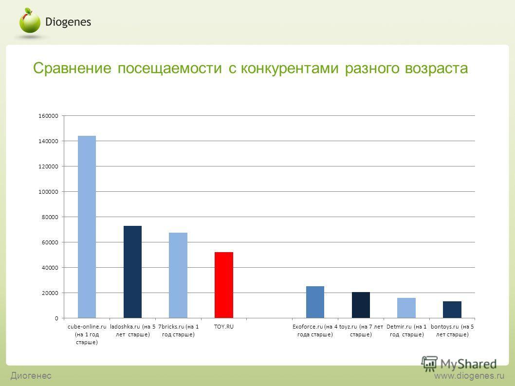Сравнение посещаемости с конкурентами разного возраста Диогенесwww.diogenes.ru