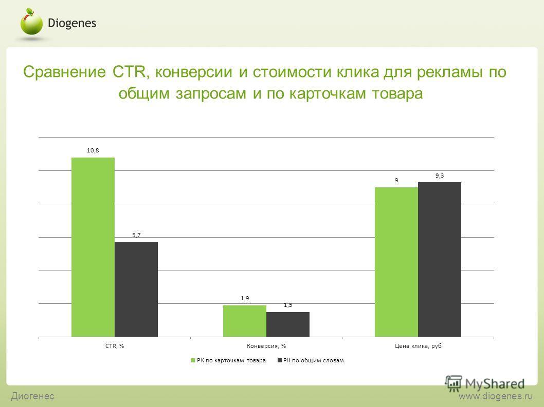 Сравнение CTR, конверсии и стоимости клика для рекламы по общим запросам и по карточкам товара Диогенесwww.diogenes.ru