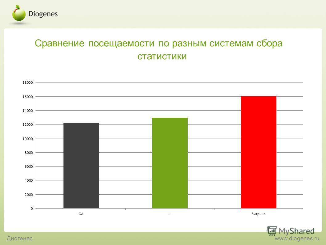 Сравнение посещаемости по разным системам сбора статистики Диогенесwww.diogenes.ru