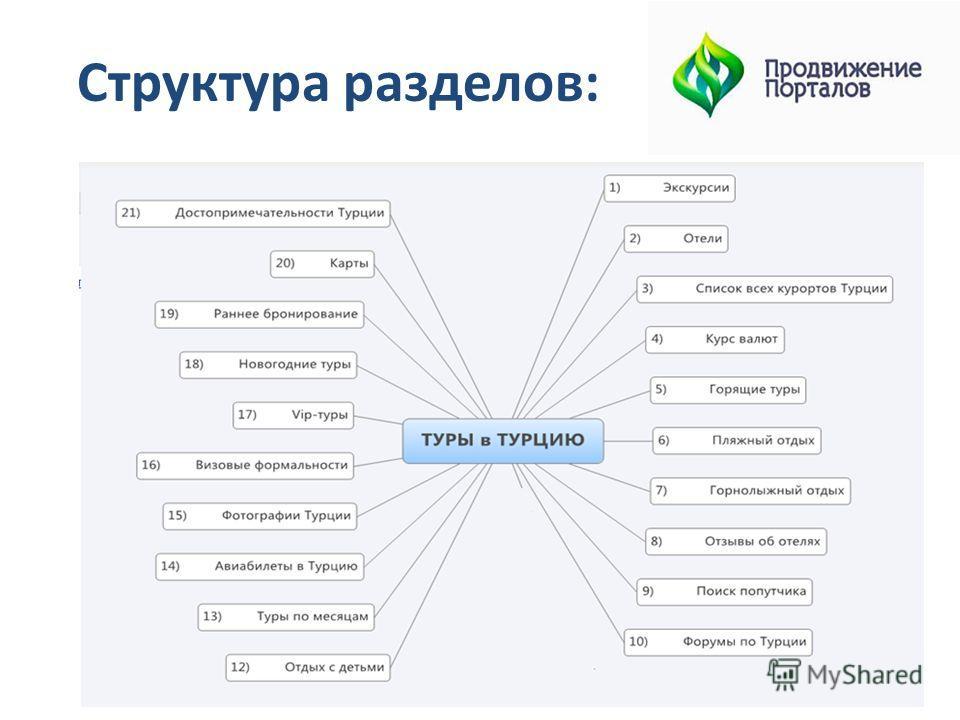 Структура разделов:
